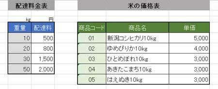 米の価格表と配達料金をまとめた表からデータを抽出