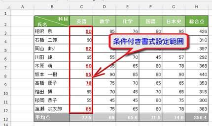 英語の平均点以上の点数に下線付き太字赤色になるよう書式設定