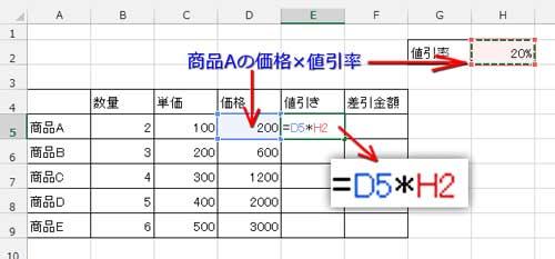 絶対参照の使用例に使う表サンプル