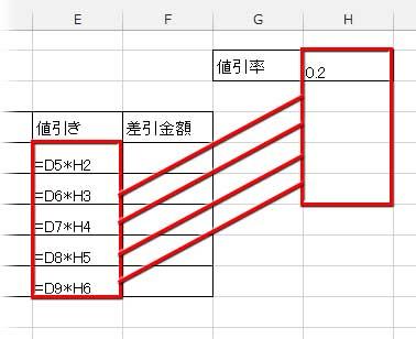 相対参照で間違った結果が導かれる構図