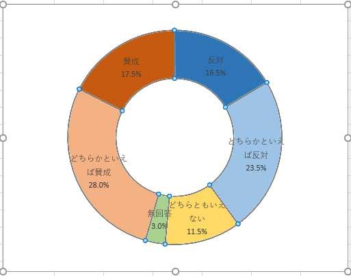 ドーナツの穴の大きさを55%に設定したグラフ