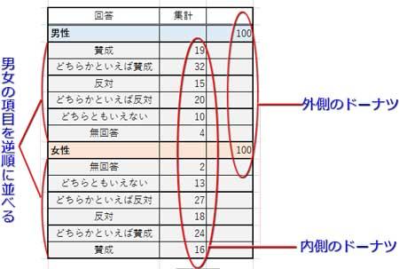 表の並べ方詳細