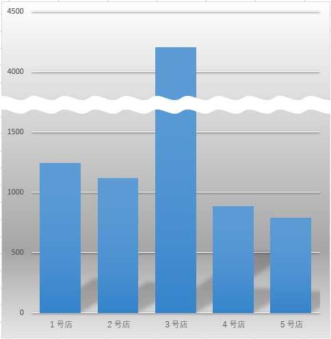 波線で省略した棒グラフの完成