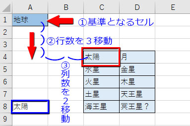 OFFSET関数の使用例