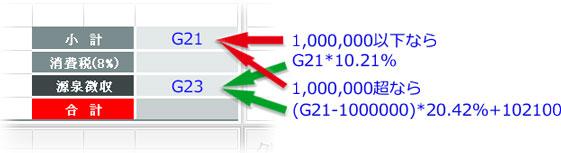 報酬が百万円以下と以上で源泉徴収の計算式が変わる