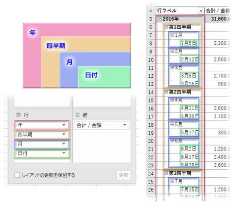 年→四半期→月→日付の階層構造