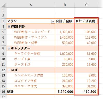 ピボットテーブルに消費税の集計列が表示された