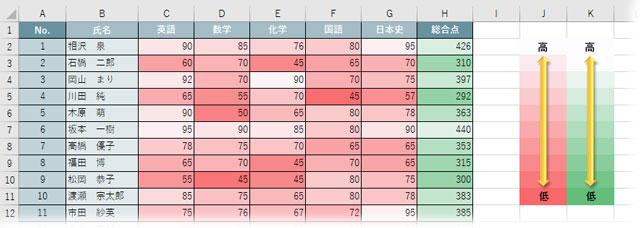 凡例を付けたカラースケールの表
