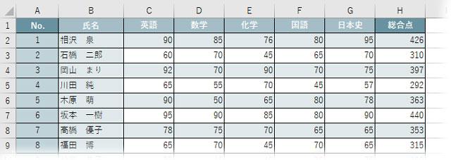 試験結果表