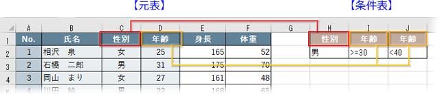 複数の条件指定で平均値を出すDAVERAGE関数        複数の条件指定で平均値を出すDAVERAGE関数