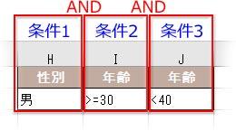 横並びのAND条件表