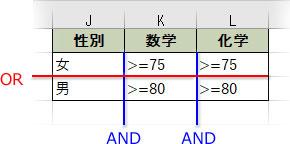 ANDとORの複合条件表の例1