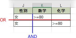 ANDとORの複合条件表の例2