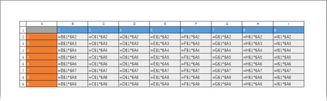 行列番号付きで印刷した表