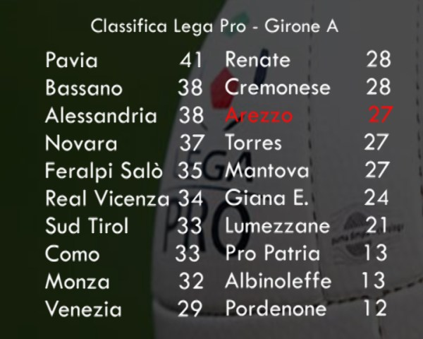 Classifica Girone A