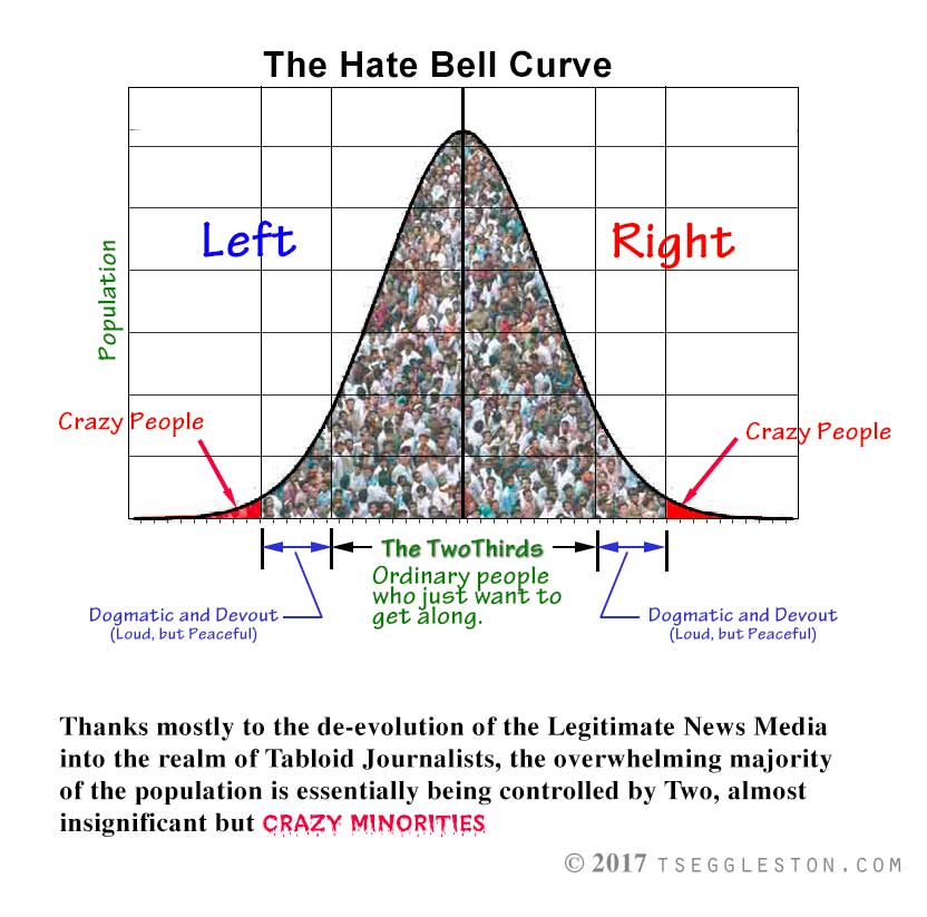The Hate Bell Curve