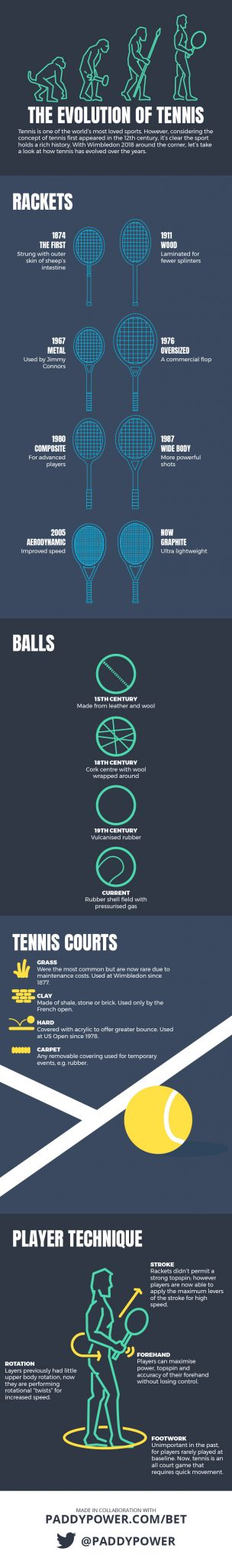 The Evolution of Tennis infographic