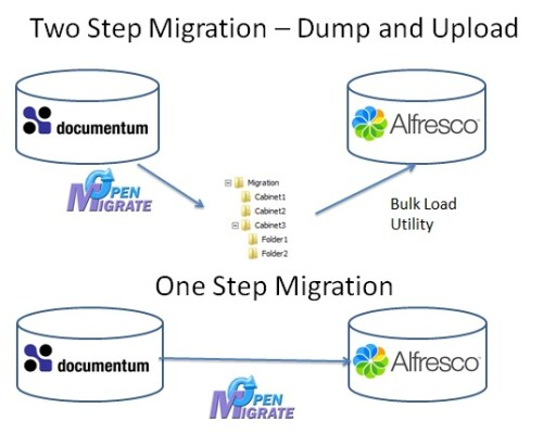 Documentum Migration