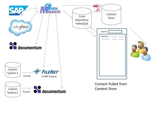 OpenMigrate Publishing