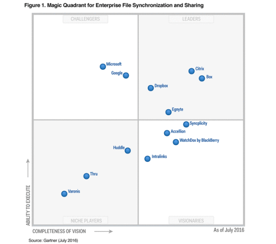 gartner-magic-quadrant-graph1