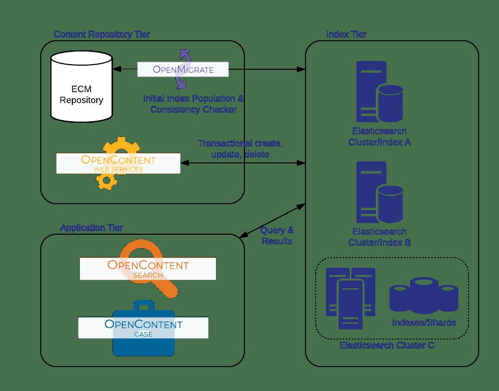 https://i1.wp.com/www.tsgrp.com/wp-content/uploads/2018/03/OC-Solr-Services-Overview-1.png?resize=737%2C653&ssl=1