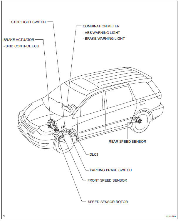 Toyota Sienna Service Manual: Anti-lock brake system