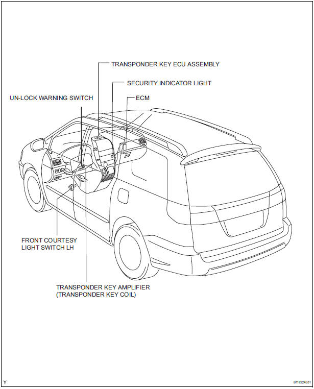 Toyota Sienna Service Manual: Engine immobiliser system