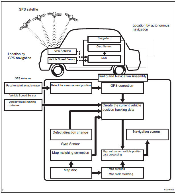 Toyota Sienna Service Manual: System description