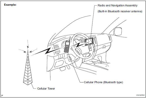 Toyota Sienna Service Manual: System description