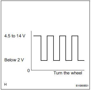 Toyota Sienna Service Manual: Speed Signal Circuit