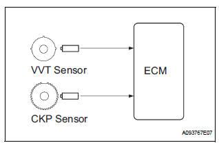 Toyota Sienna Service Manual: Random / Multiple Cylinder