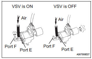 Toyota Sienna Service Manual: Air Intake Control Circuit