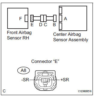 Toyota Sienna Service Manual: Center Airbag Sensor