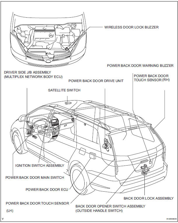 Toyota Sienna Service Manual: Power back door system