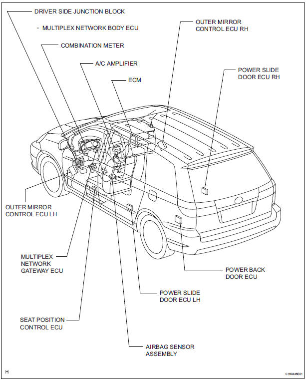 Toyota Sienna Service Manual: Multiplex communication