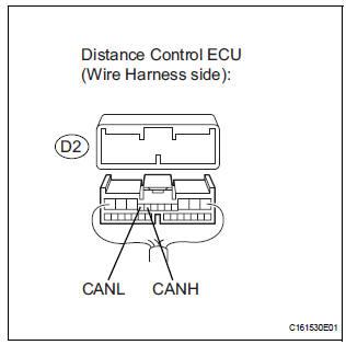 Toyota Sienna Service Manual: Distance Control ECU
