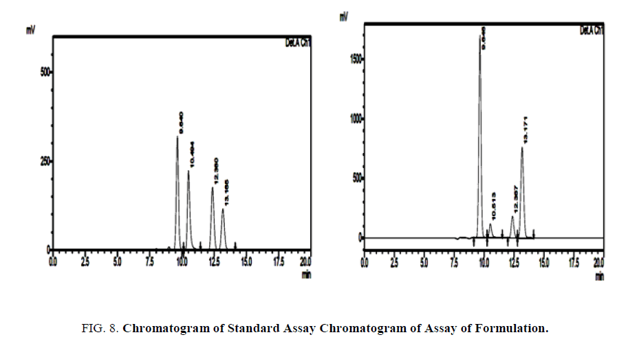 Validated Isocratic/Gradient RP-HPLC for Simultaneous