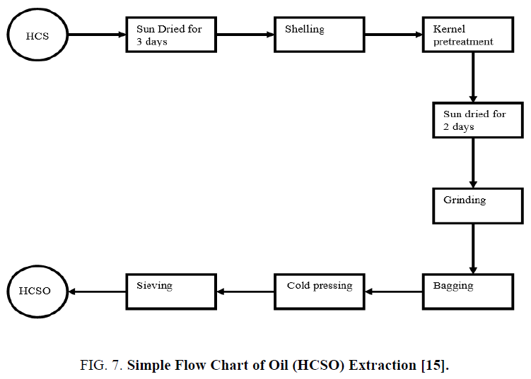 Mechanical Extraction and Fuel Properties Evaluation of