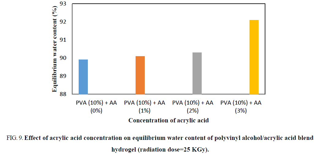 Swelling and Absorption properties of Polyvinyl Alcohol