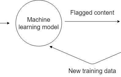 flowchart illustrating how machine learning develops