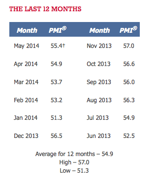 12 Month PMI June 2014 TSP Allocation Guide
