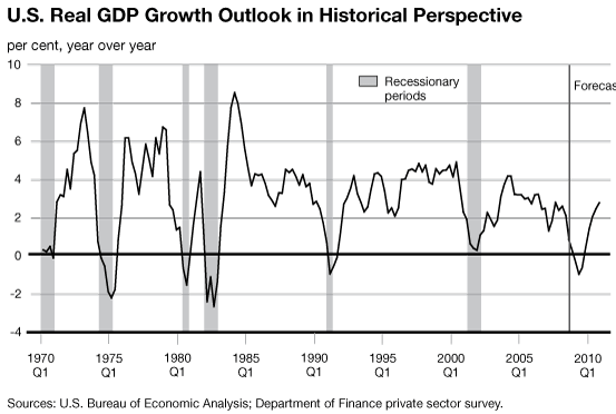 US GDP Historical Growth Chart TSP Allocation