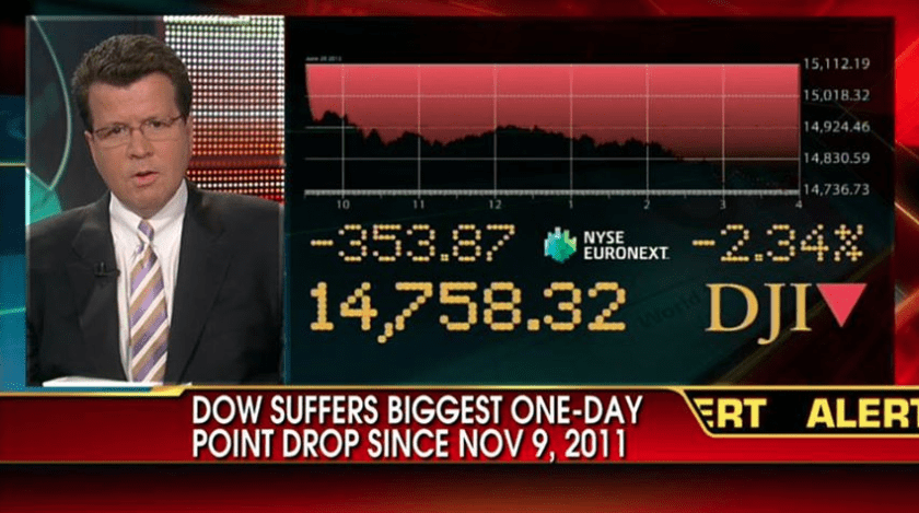 DOW biggest one-day drop - www.tspallocation.com tsp allocation
