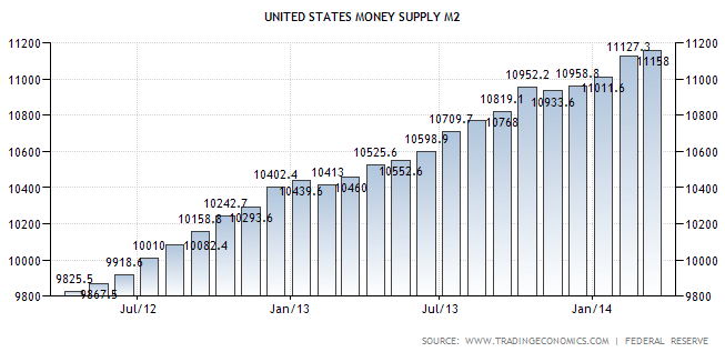 Money Supply M2 042014 - TSP Allocation Guide