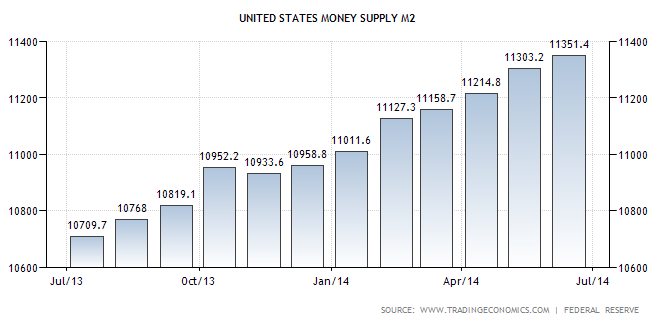 Money Supply M2 June 2014 TSPAG