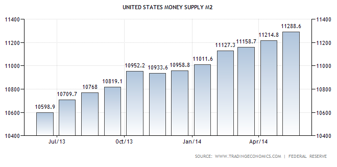 Money Supply M2 TSP Allocation Guide July 2014