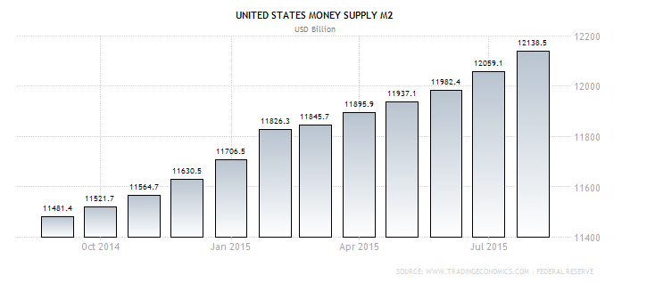 Money supply M2