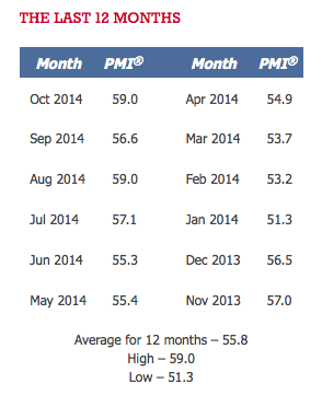 Oct 2014 12 month PMI