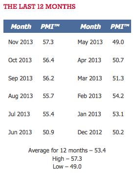 PMI 12 month - TSP Allocation Guide