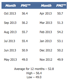 PMI Last 12 Months Table - TSP Allocation Guide